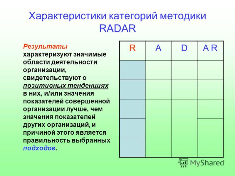 Характеристики категорий методики RADAR Результаты характеризуют значимые области деятельности организации, свидетельствуют о позитивных тенденциях в них, и/или значения показателей совершенной организации лучше, чем значения показателей других орган