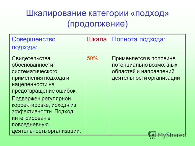 Шкалирование категории «подход» (продолжение) Совершенство подхода: ШкалаПолнота подхода: Свидетельства обоснованности, систематического применения подхода и нацеленности на предотвращение ошибок. Подвержен регулярной корректировке, исходя из эффекти