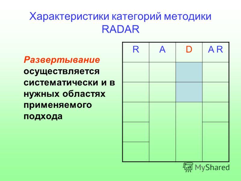 Характеристики категорий методики RADAR Развертывание осуществляется систематически и в нужных областях применяемого подхода RADA RA R