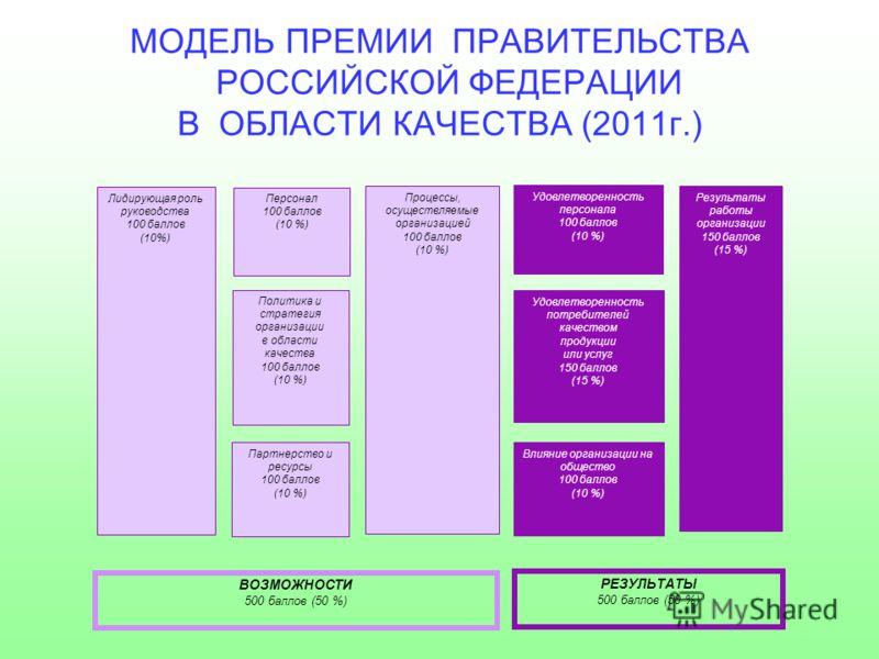 МОДЕЛЬ ПРЕМИИ ПРАВИТЕЛЬСТВА РОССИЙСКОЙ ФЕДЕРАЦИИ В ОБЛАСТИ КАЧЕСТВА (2011г.) Политика и стратегия организации в области качества 100 баллов (10 %) Удовлетворенность потребителей качеством продукции или услуг 150 баллов (15 %) Удовлетворенность персон