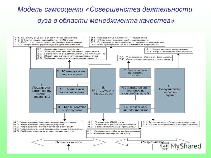 Модель самооценки «Совершенства деятельности вуза в области менеджмента качества»