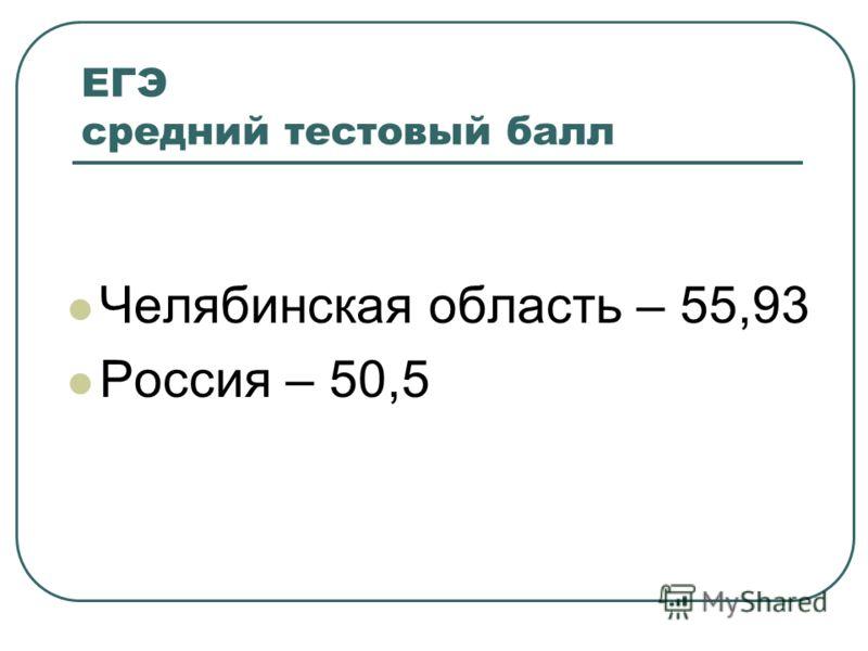 ЕГЭ средний тестовый балл Челябинская область – 55,93 Россия – 50,5