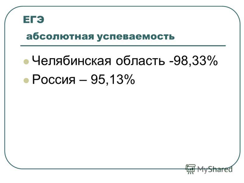 ЕГЭ абсолютная успеваемость Челябинская область -98,33% Россия – 95,13%