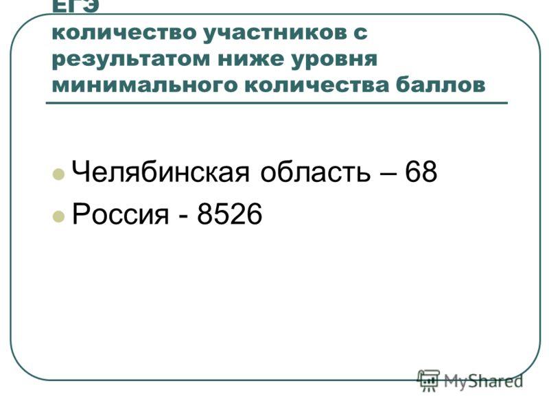 ЕГЭ количество участников с результатом ниже уровня минимального количества баллов Челябинская область – 68 Россия - 8526