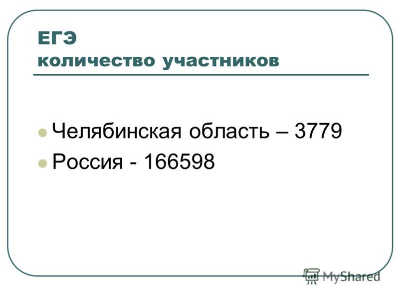 ЕГЭ количество участников Челябинская область – 3779 Россия - 166598