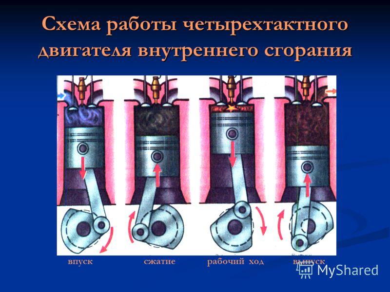Схема работы четырехтактного двигателя внутреннего сгорания впуск сжатие рабочий ход выпуск