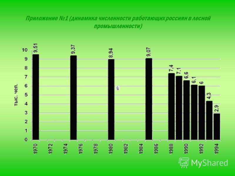Приложение 1 (динамика численности работающих россиян в лесной промышленности)
