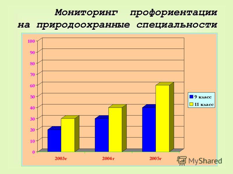 Мониторинг профориентации на природоохранные специальности