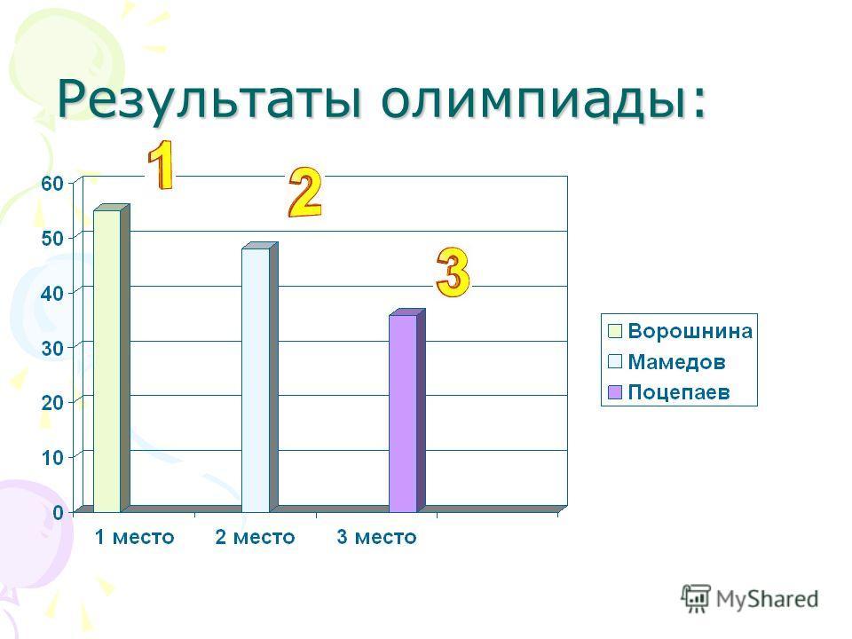 Результаты олимпиады: