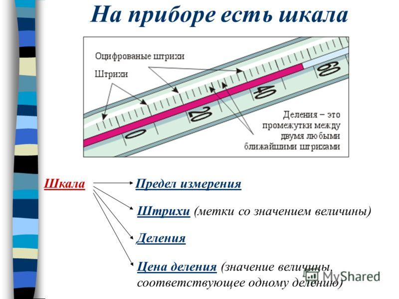 На приборе есть шкала Шкала Предел измерения Штрихи (метки со значением величины) Деления Цена деления (значение величины, соответствующее одному делению)