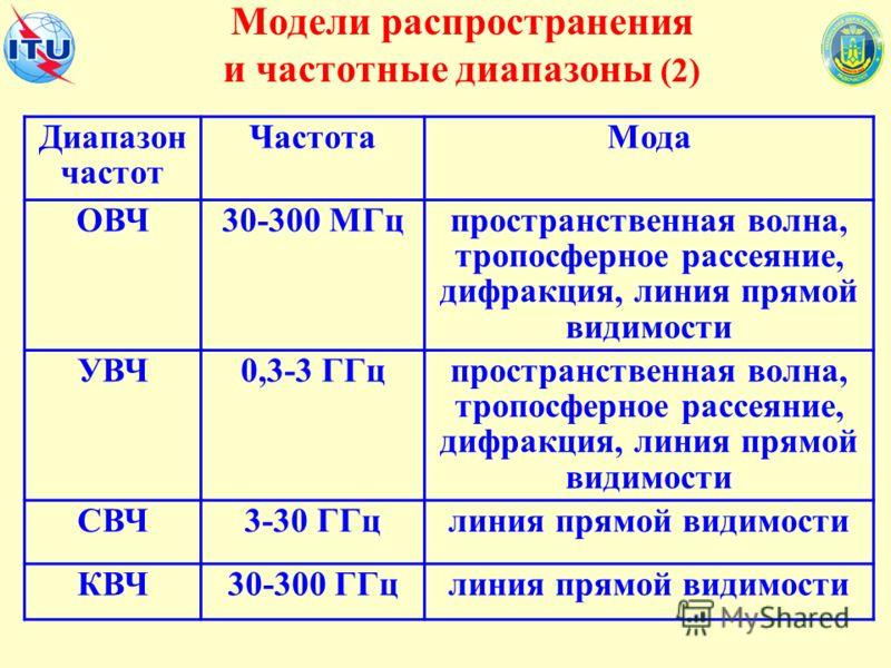 Модели распространения и частотные диапазоны (2) Диапазон частот ЧастотаМода ОВЧ30-300 МГцпространственная волна, тропосферное рассеяние, дифракция, линия прямой видимости УВЧ0,3-3 ГГцпространственная волна, тропосферное рассеяние, дифракция, линия п