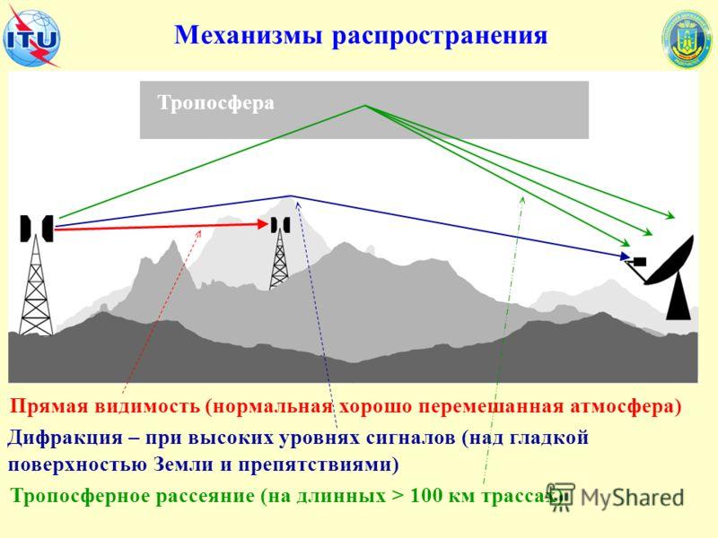 Механизмы распространения Прямая видимость (нормальная хорошо перемешанная атмосфера) Дифракция – при высоких уровнях сигналов (над гладкой поверхностью Земли и препятствиями) Тропосферное рассеяние (на длинных > 100 км трассах) Тропосфера