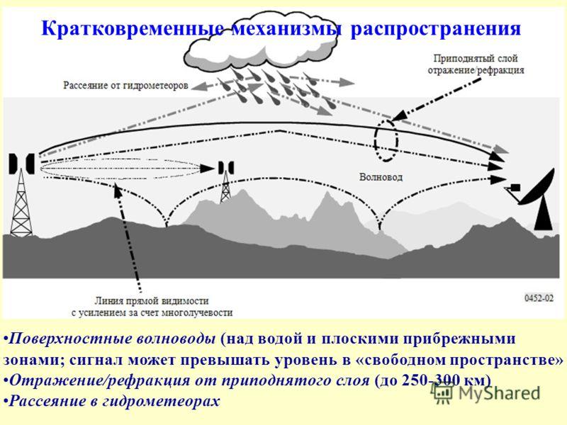 Поверхностные волноводы (над водой и плоскими прибрежными зонами; сигнал может превышать уровень в «свободном пространстве» Отражение/рефракция от приподнятого слоя (до 250-300 км) Рассеяние в гидрометеорах Кратковременные механизмы распространения