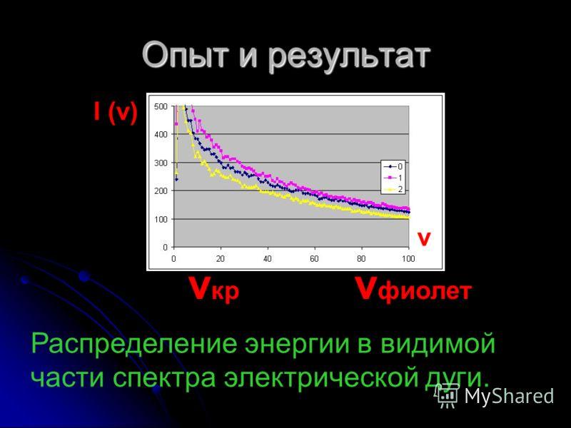 Опыт и результат I (ν) ν ν кр ν фиолет Распределение энергии в видимой части спектра электрической дуги.