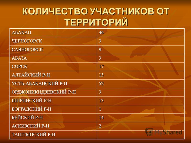 КОЛИЧЕСТВО УЧАСТНИКОВ ОТ ТЕРРИТОРИЙ АБАКАН46 ЧЕРНОГОРСК3 САЯНОГОРСК9 АБАЗА3 СОРСК17 АЛТАЙСКИЙ Р-Н 13 УСТЬ-АБАКАНСКИЙ Р-Н 52 ОРДЖОНИКИДЗЕВСКИЙ Р-Н 3 ШИРИНСКИЙ Р-Н 13 БОГРАДСКИЙ Р-Н 1 БЕЙСКИЙ Р-Н 14 АСКИЗСКИЙ Р-Н 2 ТАШТЫПСКИЙ Р-Н