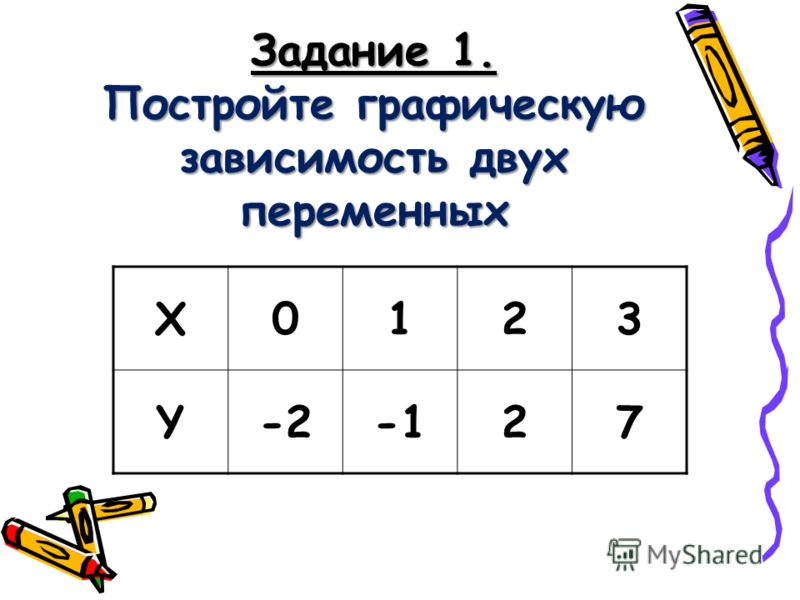 Задание 1. Постройте графическую зависимость двух переменных X0123 Y-227