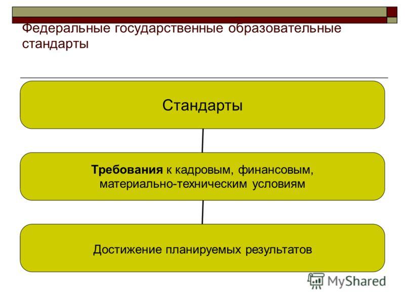 Стандарты Требования к кадровым, финансовым, материально-техническим условиям Достижение планируемых результатов