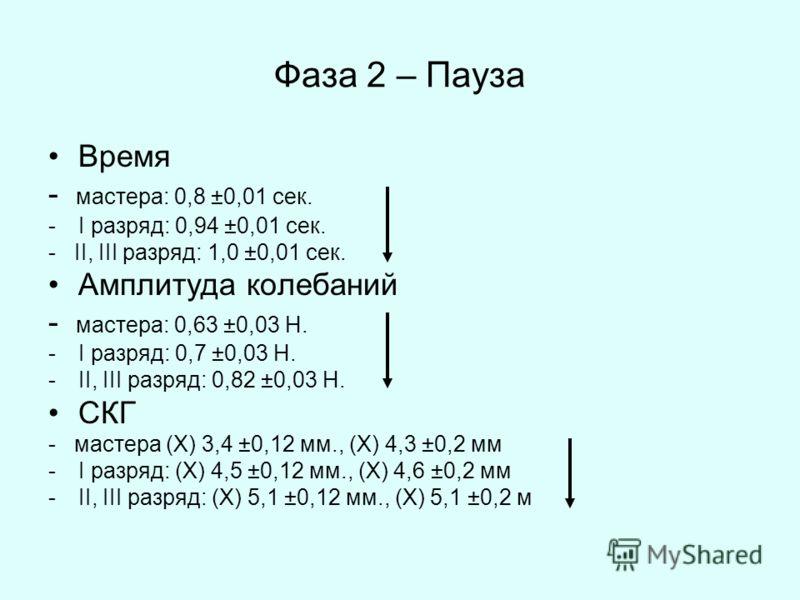 Фаза 2 – Пауза Время - мастера: 0,8 ±0,01 сек. -I разряд: 0,94 ±0,01 сек. - II, III разряд: 1,0 ±0,01 сек. Амплитуда колебаний - мастера: 0,63 ±0,03 Н. -I разряд: 0,7 ±0,03 Н. -II, III разряд: 0,82 ±0,03 Н. СКГ - мастера (X) 3,4 ±0,12 мм., (X) 4,3 ±0