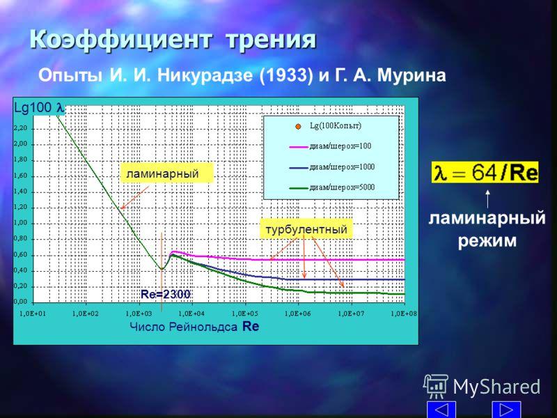 Lg100 Коэффициент трения Опыты И. И. Никурадзе (1933) и Г. А. Мурина ламинарный турбулентный Число Рейнольдса Re Re=2300 ламинарный режим