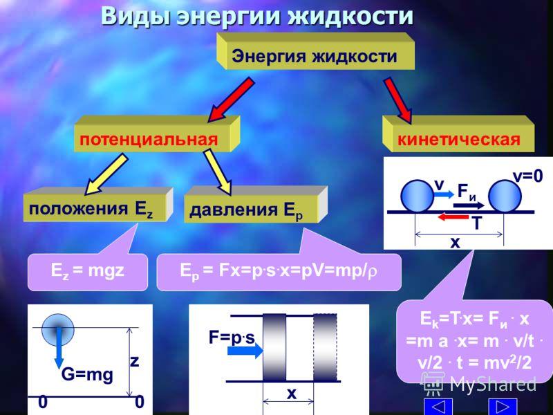 Виды энергии жидкости Энергия жидкости кинетическая потенциальная положения E z давления E p E z = mgz G=mg z 0 E p = Fx=p. s. x=pV=mp/ F=p. s x E k =T. x= F и. x =m a. x= m. v/t. v/2. t = mv 2 /2 v x v=0 T FиFи