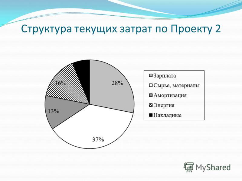 Структура текущих затрат по Проекту 2