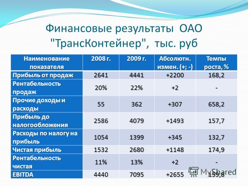 Финансовые результаты ОАО