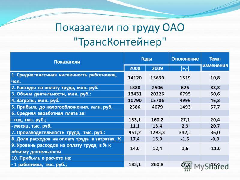 Показатели по труду ОАО