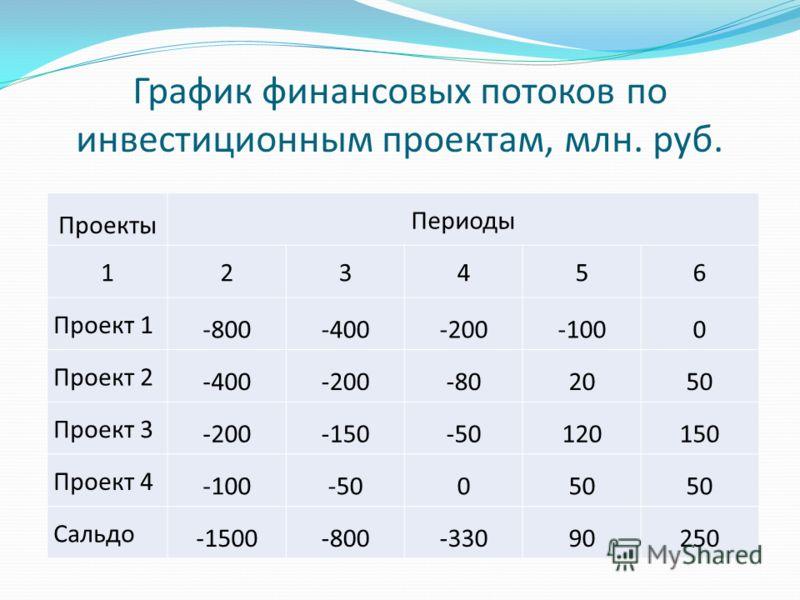 График финансовых потоков по инвестиционным проектам, млн. руб. Проекты Периоды 123456 Проект 1 -800-400-200-1000 Проект 2 -400-200-802050 Проект 3 -200-150-50120150 Проект 4 -100-50050 Сальдо -1500-800-33090250