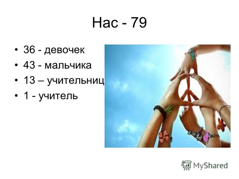 Нас - 79 36 - девочек 43 - мальчика 13 – учительниц 1 - учитель
