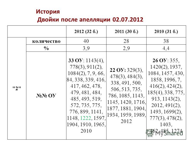 История Двойки после апелляции 02.07.2012 2012 (32 б.)2011 (30 б.)2010 (31 б.)