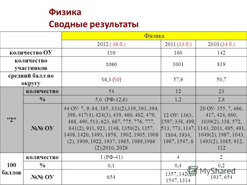 Физика Сводные результаты Физика 2012 ( 36 б.)2011 (33 б.)2010 (34 б.) количество ОУ 159 160142 количество участников 1080 1001819 средний балл по округу 54,3 (50) 57,950,7