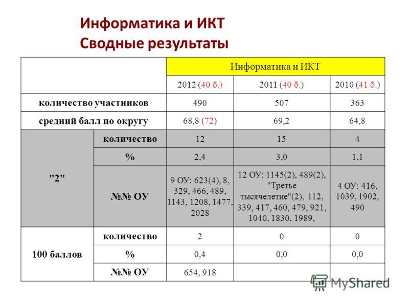 Информатика и ИКТ Сводные результаты Информатика и ИКТ 2012 (40 б.)2011 (40 б.)2010 (41 б.) количество участников 490507363 средний балл по округу 68,8 (72)69,264,8
