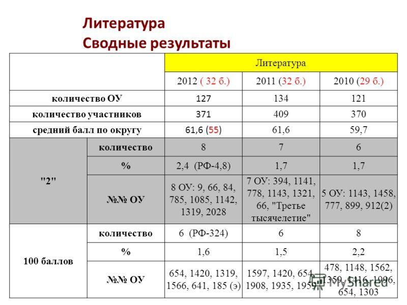Литература Сводные результаты Литература 2012 ( 32 б.)2011 (32 б.)2010 (29 б.) количество ОУ 127 134121 количество участников 371 409370 средний балл по округу 61,6 (55) 61,659,7