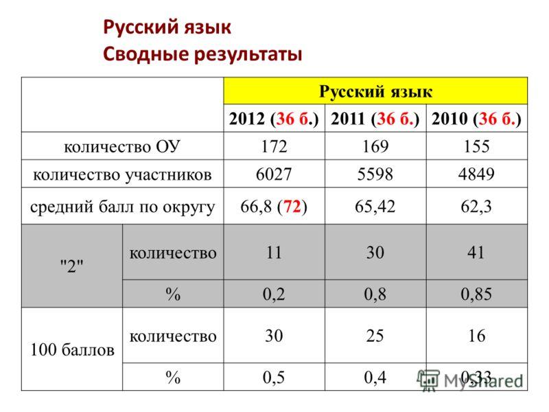 Русский язык Сводные результаты Русский язык 2012 (36 б.)2011 (36 б.)2010 (36 б.) количество ОУ172169155 количество участников602755984849 средний балл по округу66,8 (72)65,4262,3