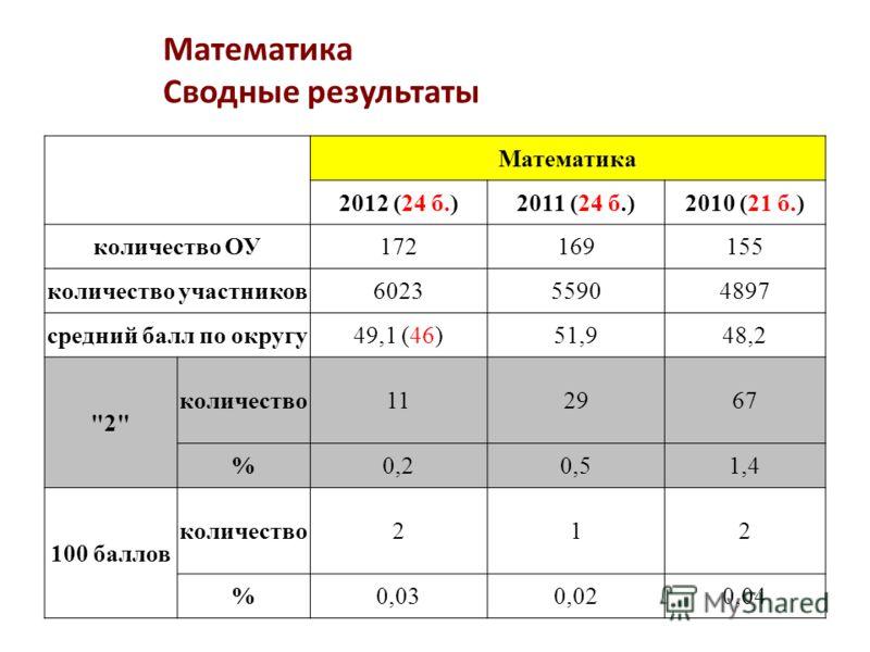 Математика Сводные результаты Математика 2012 (24 б.)2011 (24 б.)2010 (21 б.) количество ОУ172169155 количество участников602355904897 средний балл по округу49,1 (46)51,948,2 2 количество112967 %0,20,51,4 100 баллов количество212 %0,030,020,04