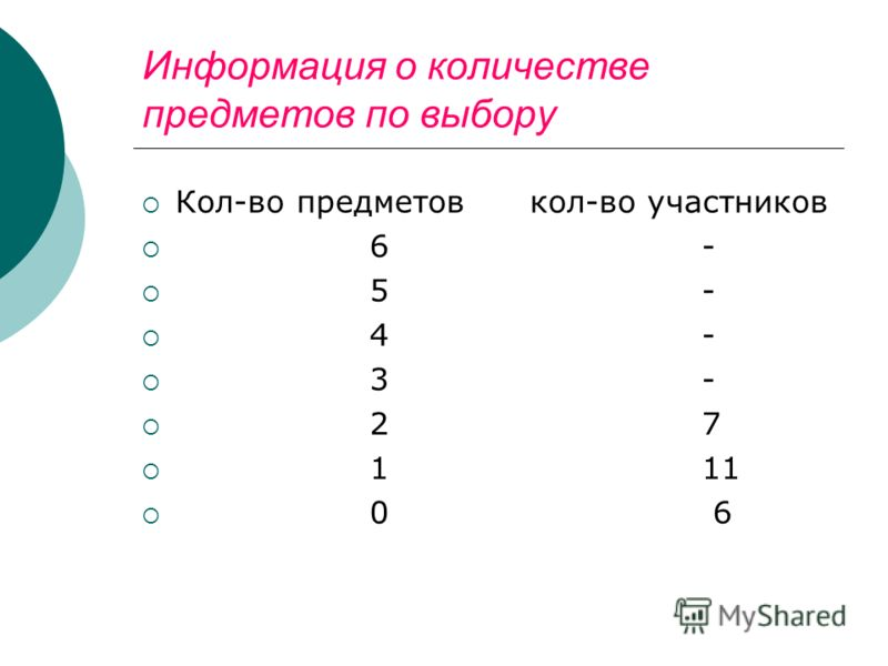 Информация о количестве предметов по выбору Кол-во предметов кол-во участников 6 - 5 - 4 - 3 - 2 7 1 11 0 6