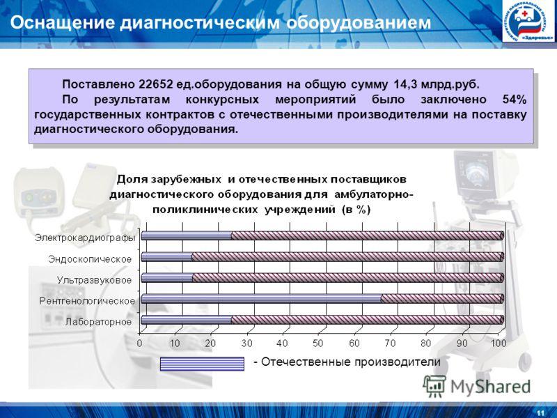 11 Оснащение диагностическим оборудованием - Отечественные производители Поставлено 22652 ед.оборудования на общую сумму 14,3 млрд.руб. По результатам конкурсных мероприятий было заключено 54% государственных контрактов с отечественными производителя