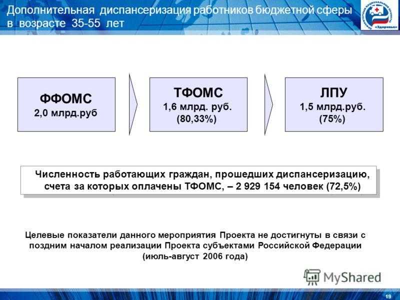 19 Дополнительная диспансеризация работников бюджетной сферы в возрасте 35-55 лет ФФОМС 2,0 млрд.руб ТФОМС 1,6 млрд. руб. (80,33%) ЛПУ 1,5 млрд.руб. (75%) Численность работающих граждан, прошедших диспансеризацию, счета за которых оплачены ТФОМС, – 2