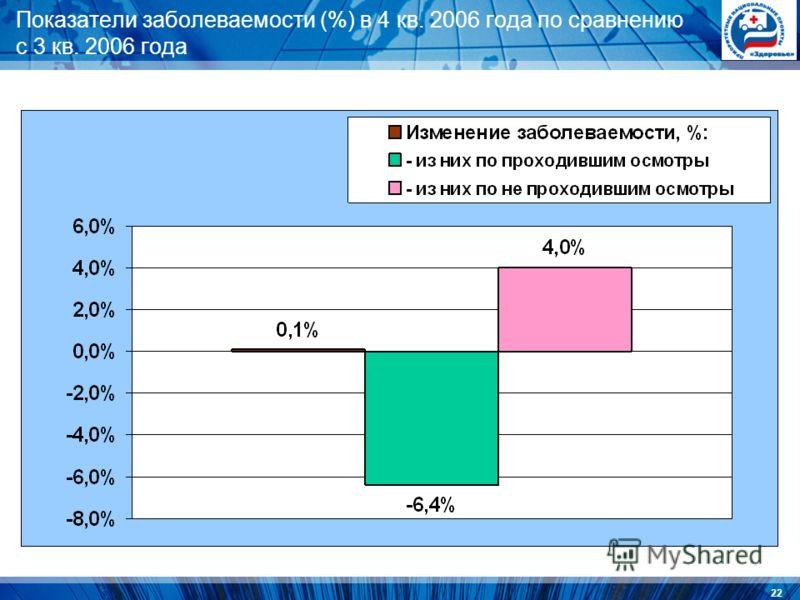 22 Показатели заболеваемости (%) в 4 кв. 2006 года по сравнению с 3 кв. 2006 года