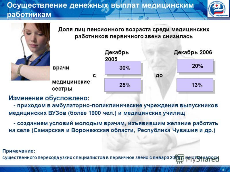 8 Примечание: существенного перехода узких специалистов в первичное звено с января 2006 г. не отмечалось врачи медицинские сестры 30% 20% 25% 13% сдо Доля лиц пенсионного возраста среди медицинских работников первичного звена снизилась Декабрь 2005 Д