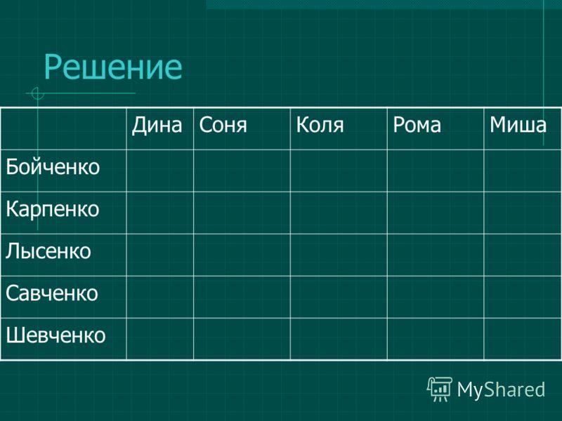 Решение ДинаСоняКоляРомаМиша Бойченко Карпенко Лысенко Савченко Шевченко