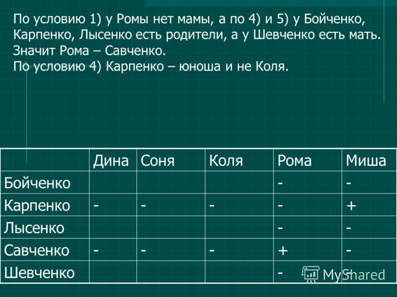 ДинаСоняКоляРомаМиша Бойченко-- Карпенко----+ Лысенко-- Савченко---+- Шевченко-- По условию 1) у Ромы нет мамы, а по 4) и 5) у Бойченко, Карпенко, Лысенко есть родители, а у Шевченко есть мать. Значит Рома – Савченко. По условию 4) Карпенко – юноша и