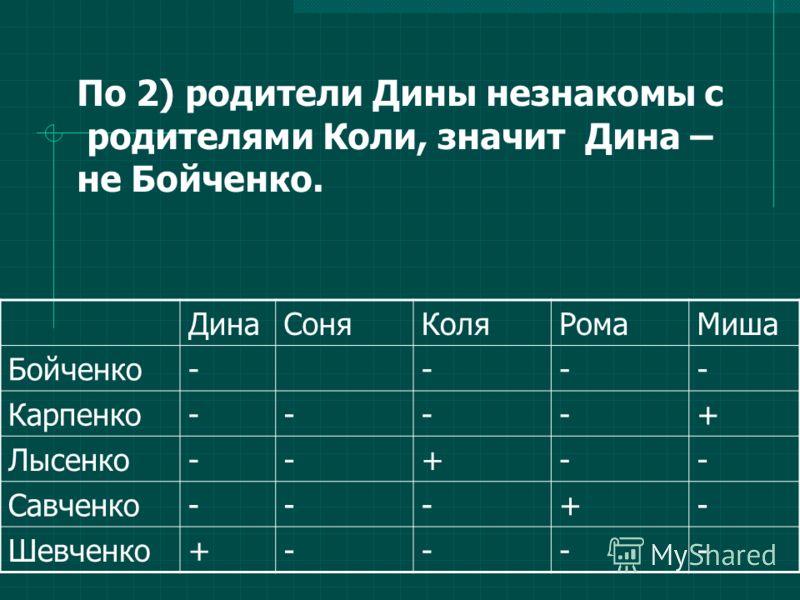 ДинаСоняКоляРомаМиша Бойченко---- Карпенко----+ Лысенко--+-- Савченко---+- Шевченко+---- По 2) родители Дины незнакомы с родителями Коли, значит Дина – не Бойченко.