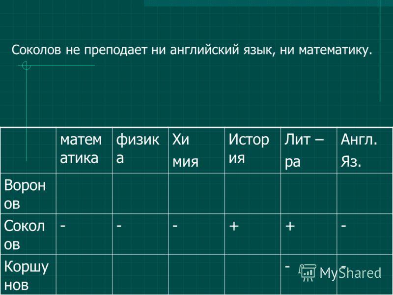 матем атика физик а Хи мия Истор ия Лит – ра Англ. Яз. Ворон ов Сокол ов ---++- Коршу нов -- Соколов не преподает ни английский язык, ни математику.
