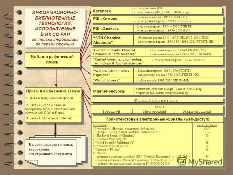 Библиографический поиск Каталоги - традиционные (ИК) - электронные (ИК, НИИ, ГПНТБ, и др.) РЖ «Химия» - бумажная версия 1953 – 1999 (ИК) - электронная версия - 1981 – 2005 (ИК) РЖ «Физика» -бумажная версия 1954 – 2000 (ГПНТБ) - электронная версия 199