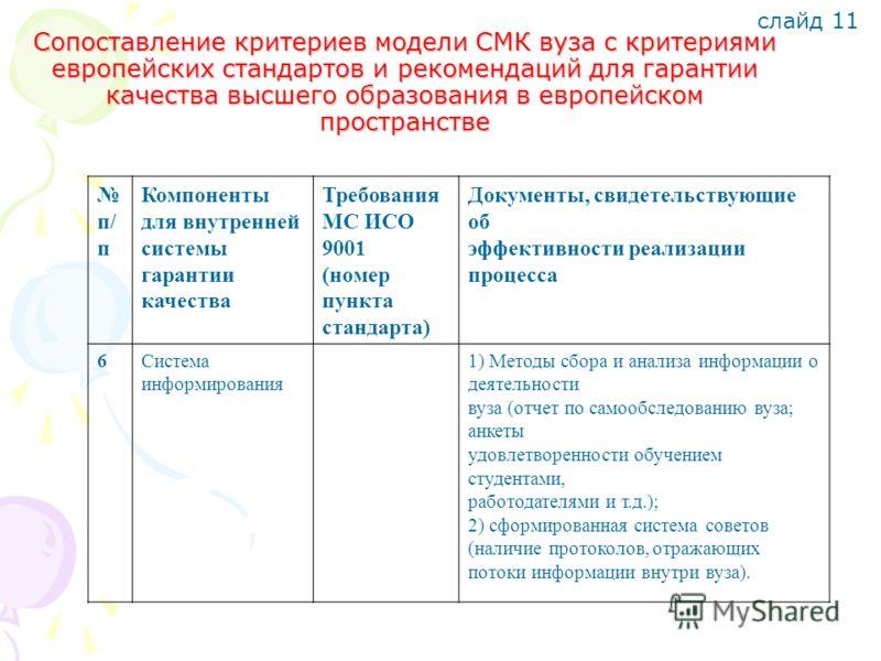 слайд 11 п/ п Компоненты для внутренней системы гарантии качества Требования МС ИСО 9001 (номер пункта стандарта) Документы, свидетельствующие об эффективности реализации процесса 6Система информирования 1) Методы сбора и анализа информации о деятель