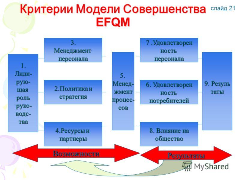 Критерии Модели Совершенства EFQM 1. Лиди- рую- щаяроль руко- руко- водс- тва 3.Менеджментперсонала 2.Политика и стратегия 4.Ресурсы и партнеры 5. Менед-жментпроцес-сов 9. Резуль таты 7.Удовлетворен ностьперсонала 6. Удовлетворен ностьпотребителей 8.