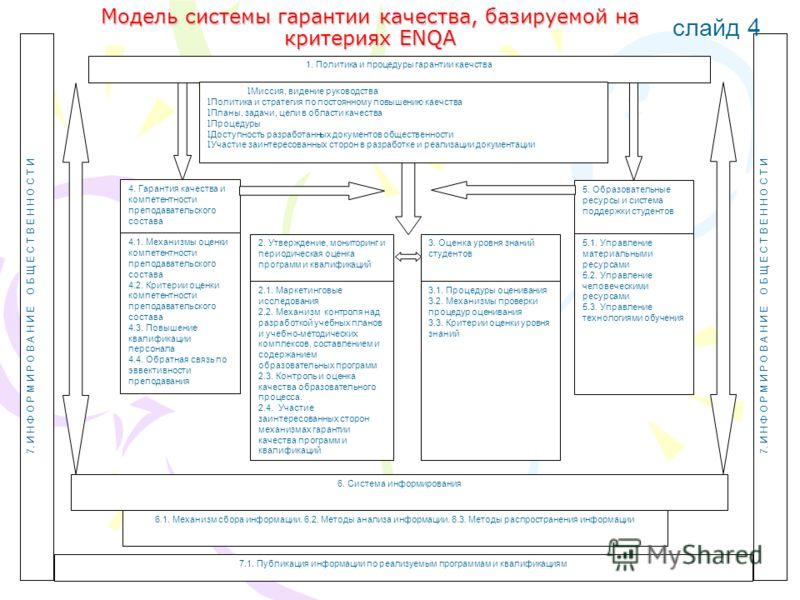 Модель системы гарантии качества, базируемой на критериях ENQA 1. Политика и процедуры гарантии каечства 1 Миссия, видение руководства 1 Политика и стратегия по постоянному повышению каечства 1 Планы, задачи, цели в области качества 1 Процедуры 1 Дос