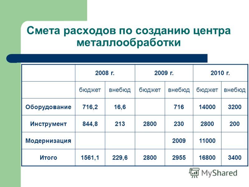 Смета расходов по созданию центра металлообработки 2008 г.2009 г.2010 г. бюджетвнебюдбюджетвнебюдбюджетвнебюд Оборудование716,216,6716140003200 Инструмент844,821328002302800200 Модернизация200911000 Итого1561,1229,628002955168003400