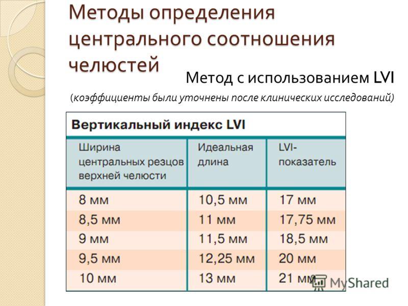 Методы определения центрального соотношения челюстей Метод с использованием LVI ( коэффициенты были уточнены после клинических исследований )